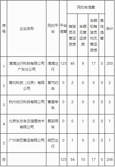 2019年2月广州出租车违章情况及名单一览