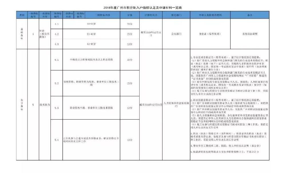 2018广州积分入户指标体系及分值表