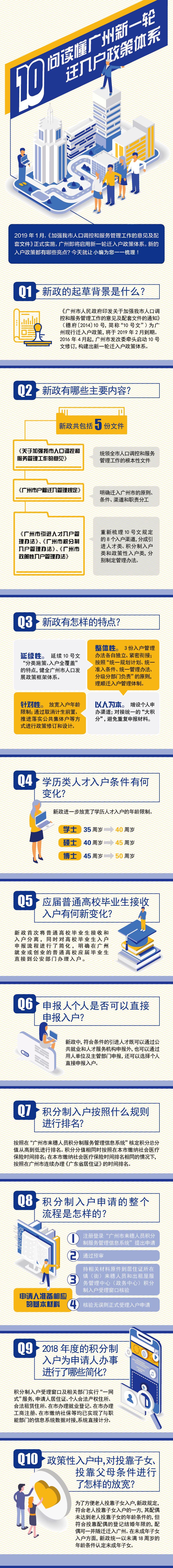 一图看懂2019广州入户新政策体系