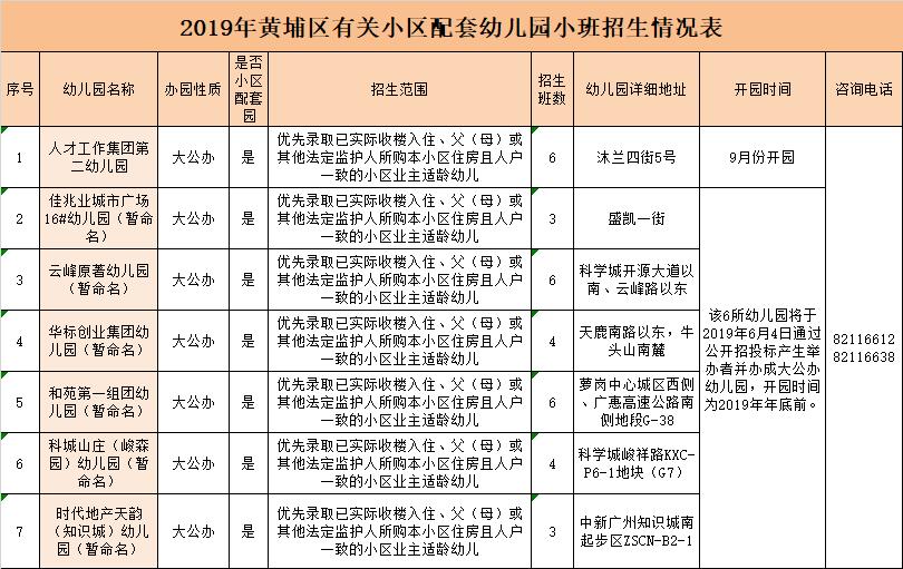 2019黄埔区幼儿园招生 2019年广州黄埔区幼儿园第三批次报名指南