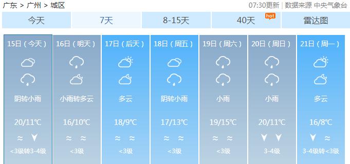 2019年1月15日广州天气阴天间多云 有零星小雨 11℃~20℃