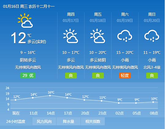 2019年1月16日广州天气阴天到多云 10℃~15℃