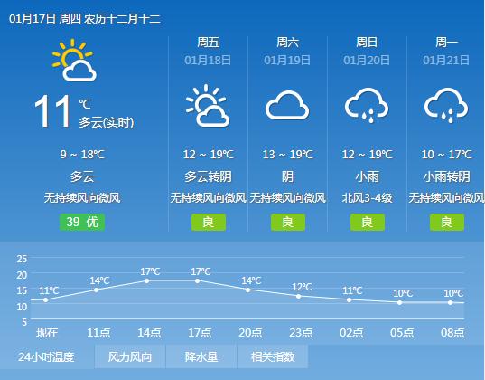 2019年1月17日广州天气多云 9℃~18℃