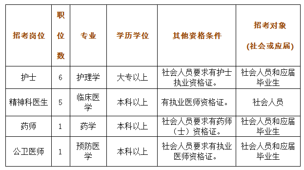2019番禺区第三人民医院招聘护士医生等13名 3月20日截止报名