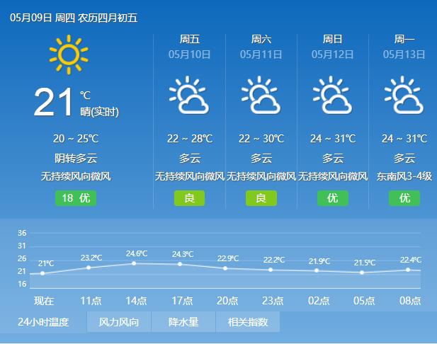 2019年5月8日广州天气分散小雨转阴天 20℃~24℃