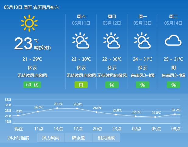 2019年5月8日广州天气多云 22℃~29℃