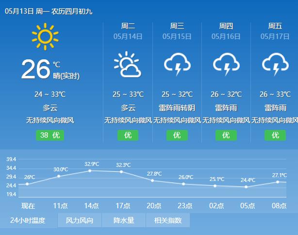 2019年5月13日广州天气多云到晴 24℃~32℃