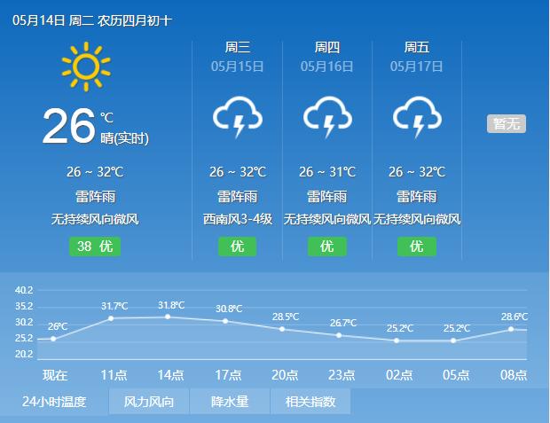 2019年5月14日广州天气多云 局部有雷阵雨 25℃~32℃