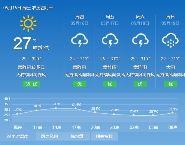 2019年5月15日广州天气多云到阴天 有分散雷阵雨 26℃~32℃