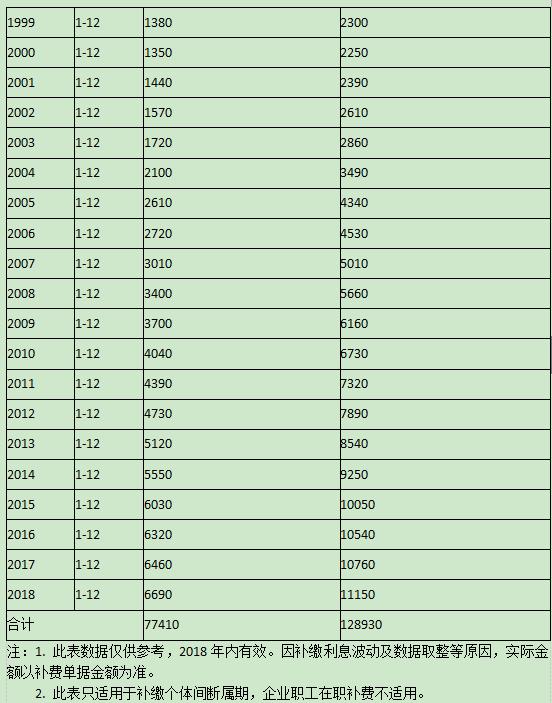 哈尔滨居民养老保险补缴指南(中断补缴、一次性补缴)