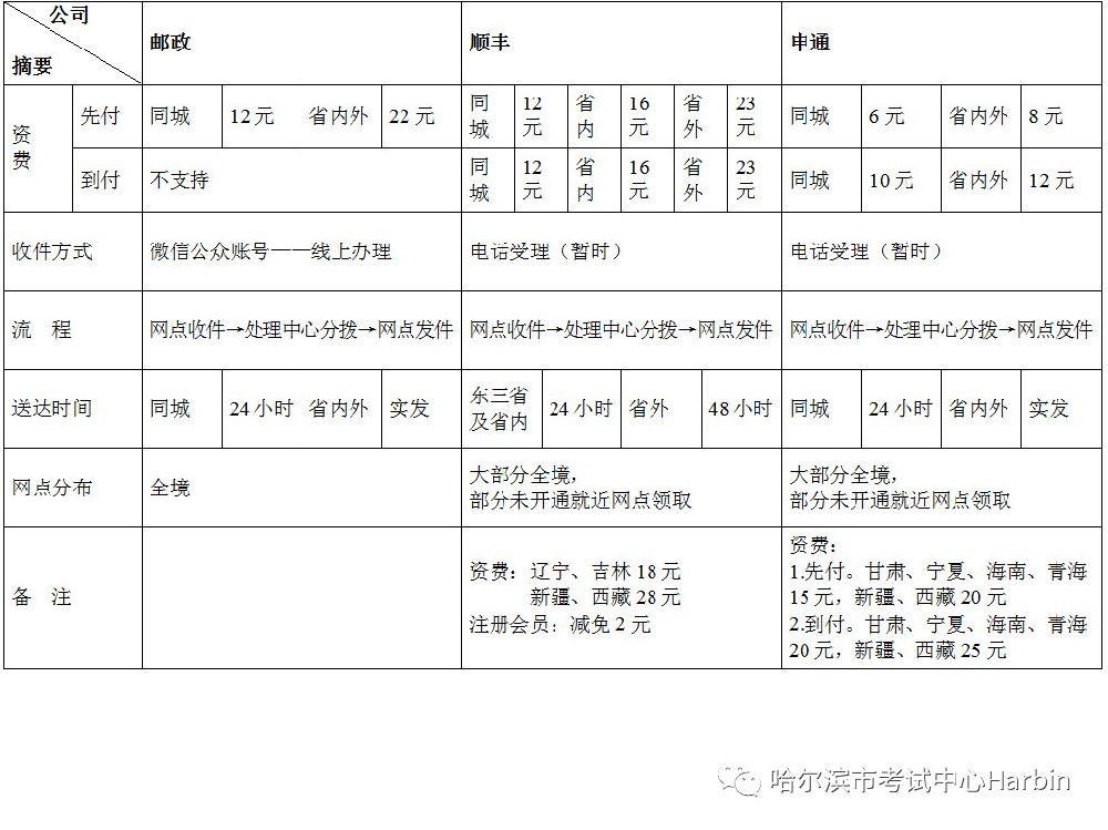 2018哈爾濱初級會計合格證書領取時間、地點