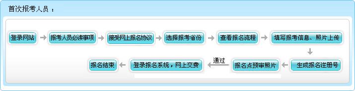 2019黑龙江初级会计考试要去财政局审核吗?