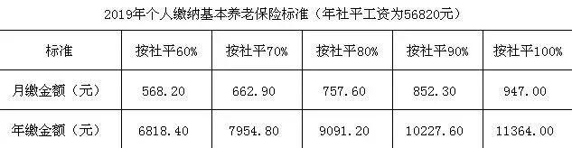 2019黑龍江職工養老保險繳費基數出爐
