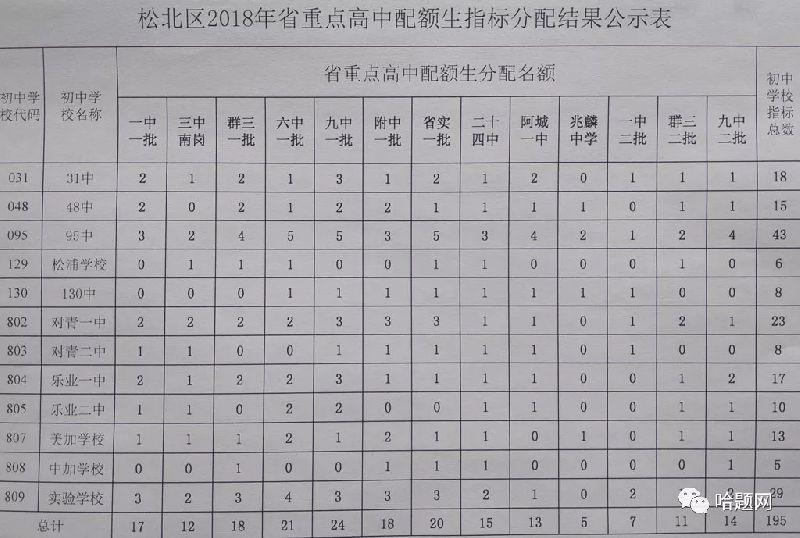 2018哈尔滨中考省重点高中配额分配表(详细版)