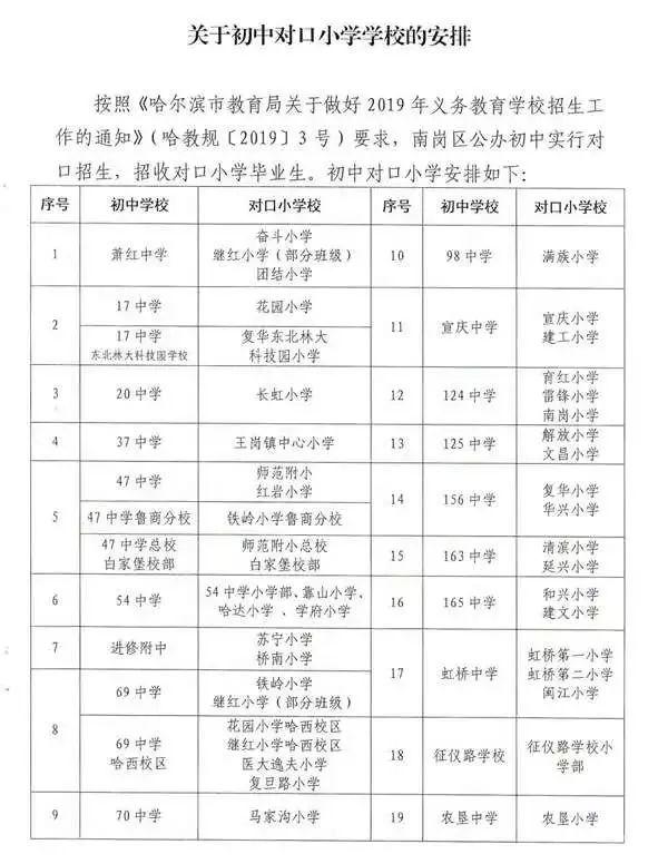 2019哈爾濱小學劃片對口初中最新出臺!