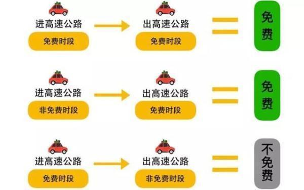 2019清明节高速免费吗(附免费时间)