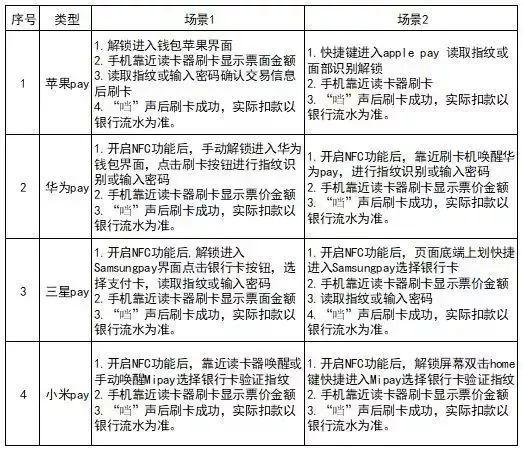 哈尔滨最低1分钱乘公交攻略(时间、操作流程、优惠规则)