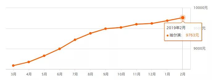 2019哈尔滨最新二手房房价一览(持续更新)