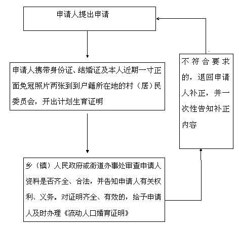 办流动人口证在哪里办_生育服务证异地 异地办理生育服务证(3)