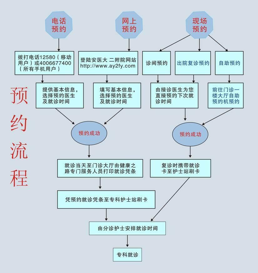 安医大二附院预约挂号流程(图)