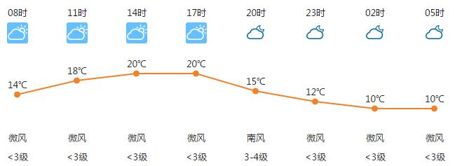 2017年4月12日合肥天气预报