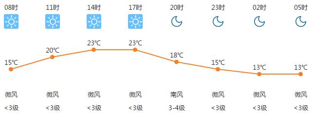 2017年4月13日合肥天气预报