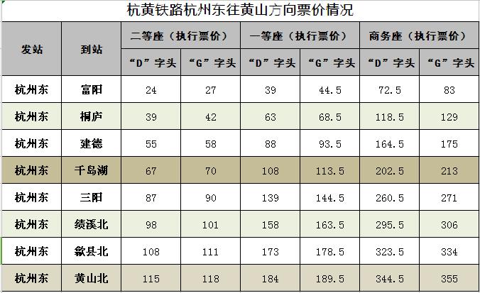 杭黄高铁票价一览