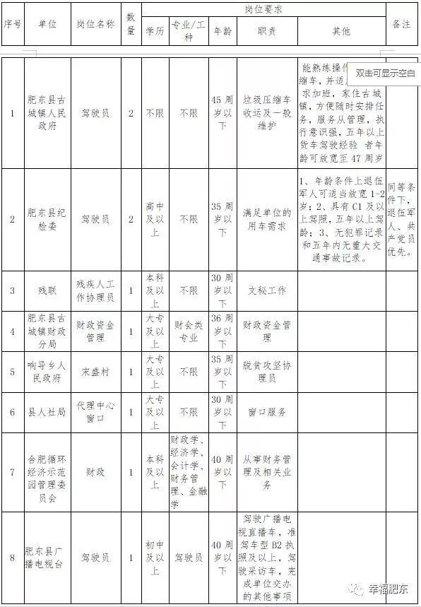 2019年1月肥东招聘信息一览