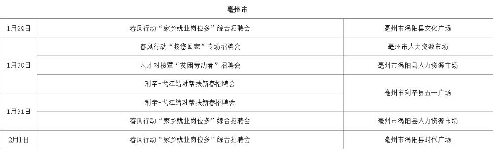 安徽省2019年春风行动系列专场招聘会时间安排