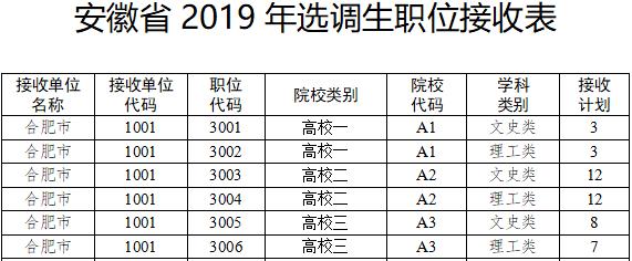 2019安徽计划招录600名选调生(附岗位表)
