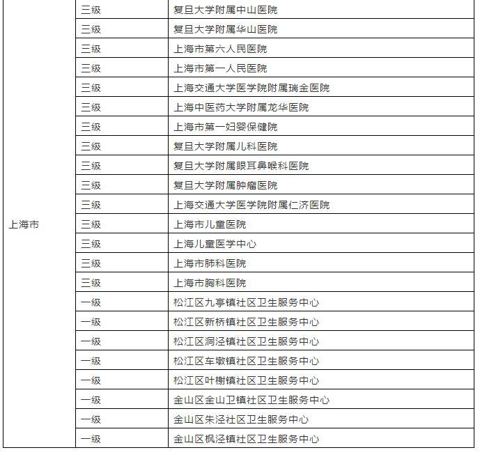 安徽省3个市实现与上海异地就医门诊直接结算