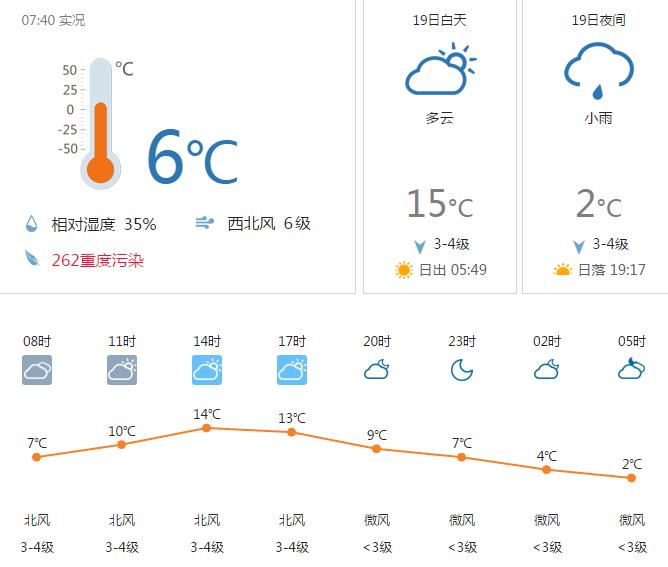 呼和浩特4月19日天气15~4°C 多云转小雨
