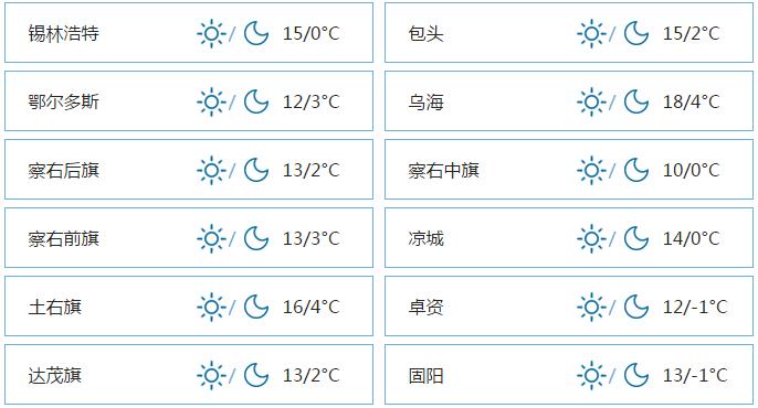呼和浩特4月20日天气11~0°C 小雨转多云
