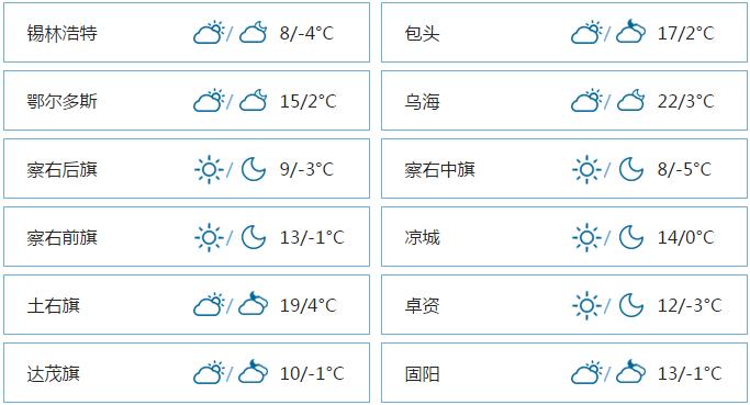 呼和浩特4月21日天气15~2°C 晴