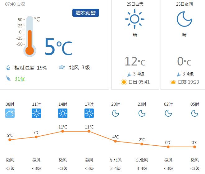 呼和浩特4月25日天气15~1°C 晴