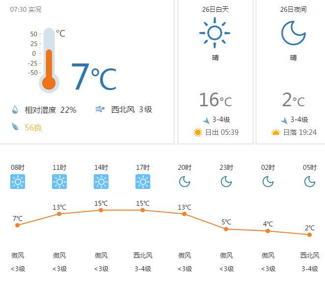 呼和浩特4月25日天气12~0°C 晴