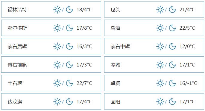 呼和浩特4月26日天气16~2°C 晴