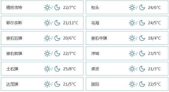 呼和浩特4月27日天气18~3°C 晴