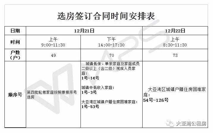 惠州大亚湾第五批公租房选房时间安排