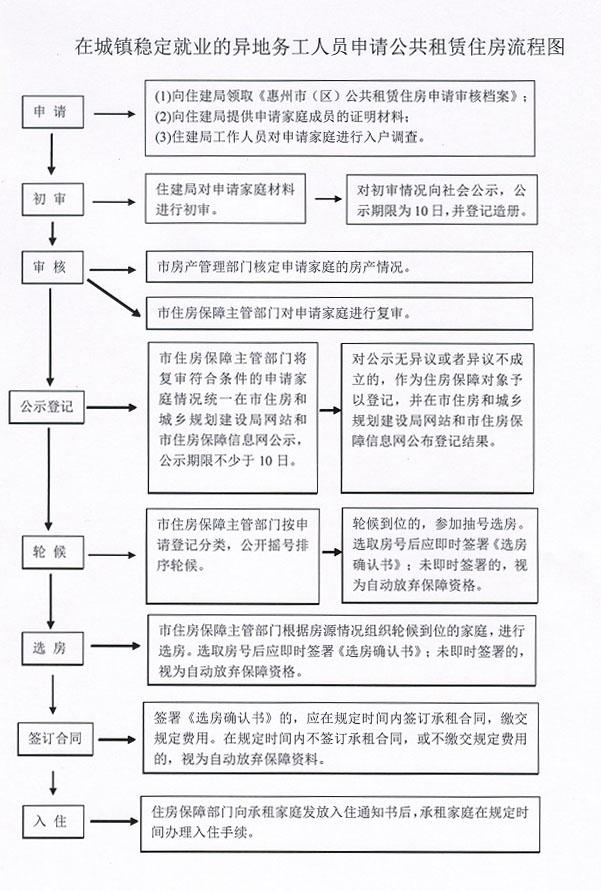 2017惠州公租房申请全攻略