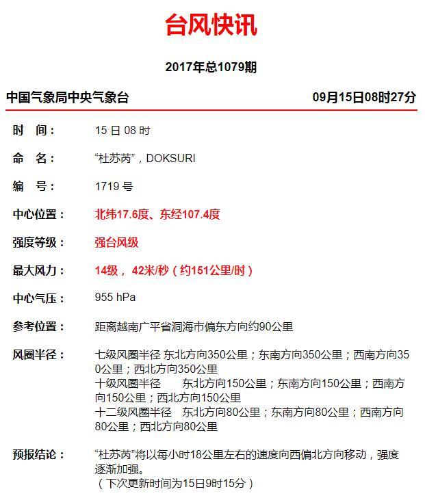 2017第19号台风杜苏芮最新消息(更新中)