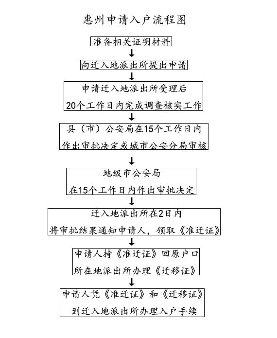 2018惠州户口迁入流程