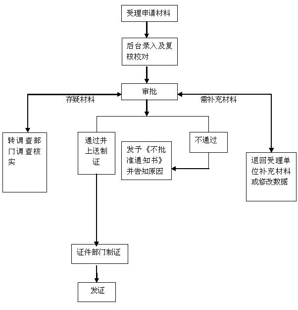 非惠州户口首次申请护照指南