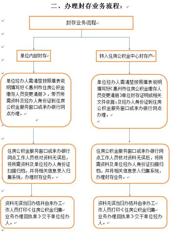 惠州公积金账户封存办理手续