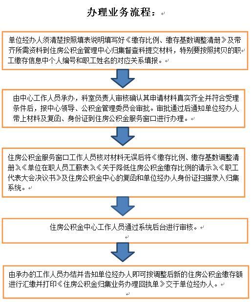 惠州降低单位公积金缴存比例如何办理