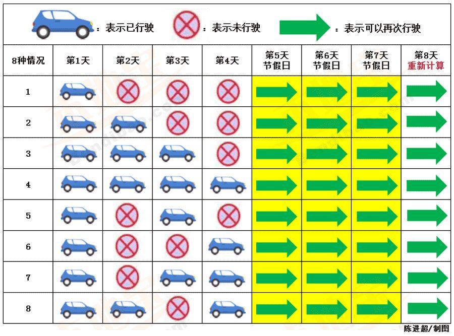 惠州车辆节假日去广州玩要限行吗