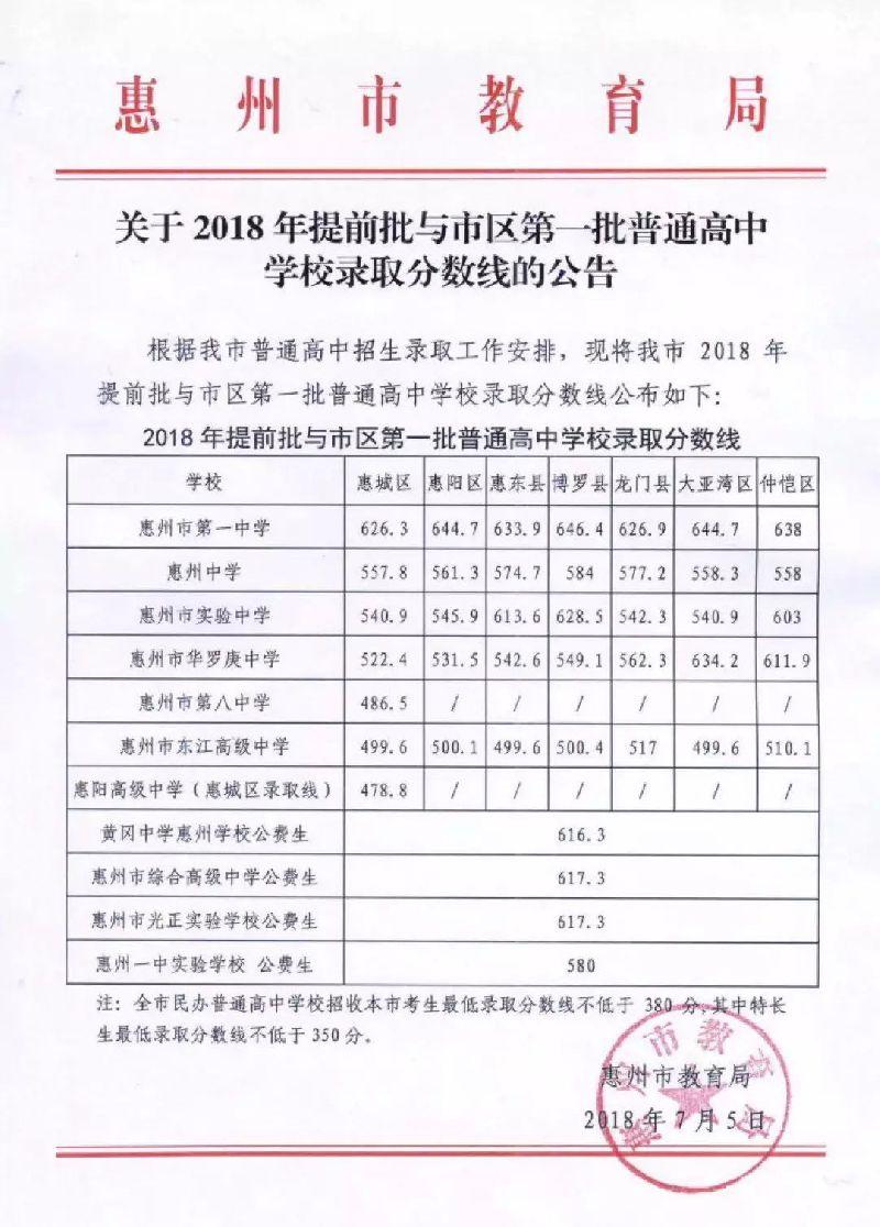 2018年惠州中考录取分数线出炉 一中626.3分