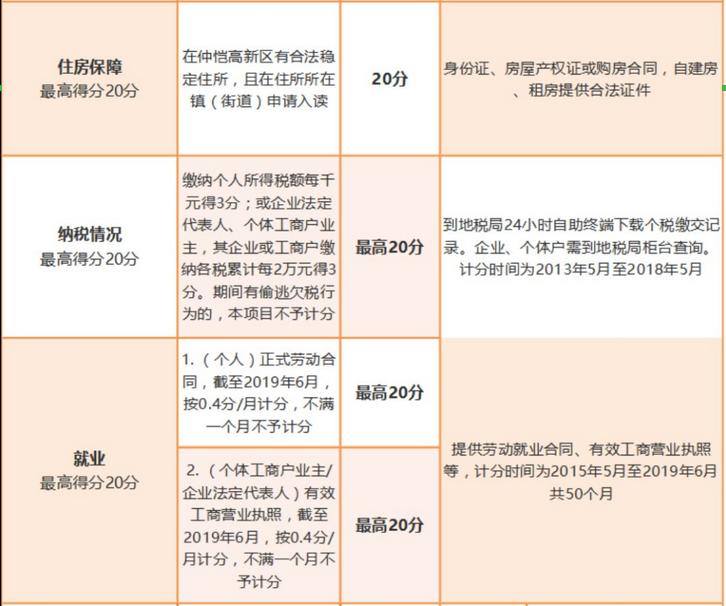 2019仲恺区积分入学政策正式发布(积分标准+报名流程)