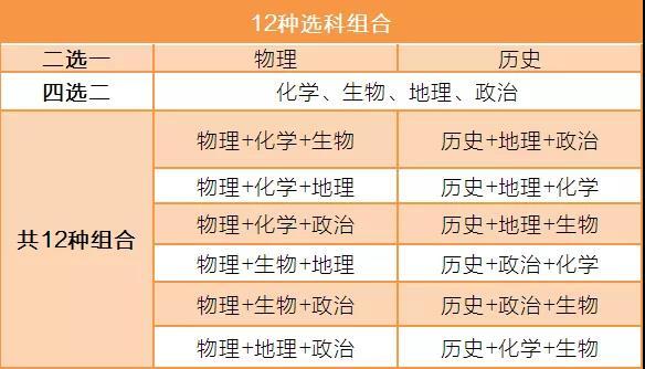 2019年广东省高考改革新方案