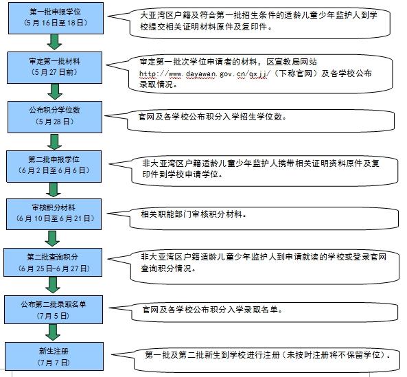2019大亚湾区中小学招生指南